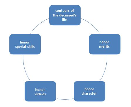 framework for funeral speeches