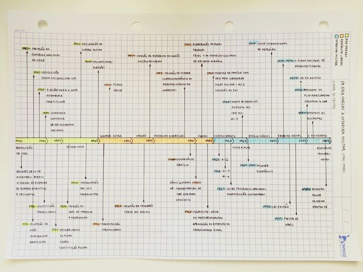 vestiblr: 01/10/15 || Another brazilian history timeline! I actually did this last week, but I didn't get to post it so.