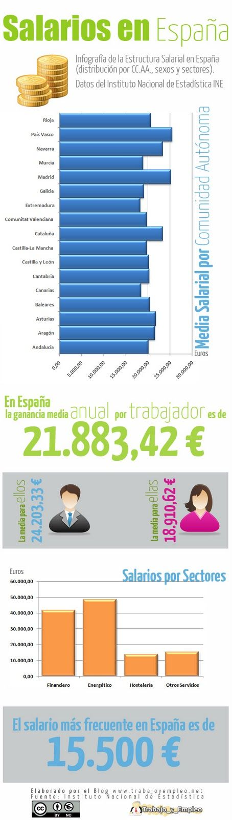 Salarios en España #infografia #economia