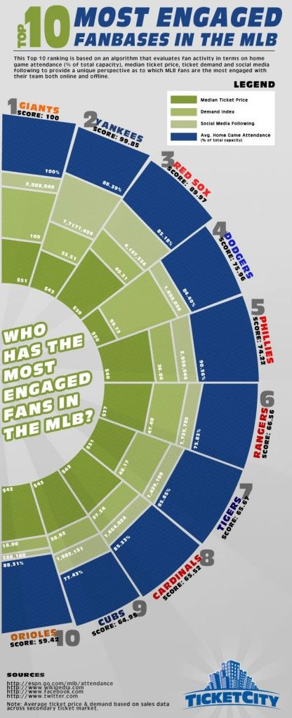 Interesting #infographic about the #engagement of social media fans with #MLB teams.  God design, good data!