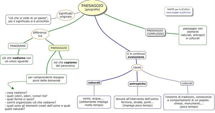 Mappa concettuale sul  PAESAGGIO (Geografia).     Il paesaggio non va confuso con il panorama . Il paesaggio è ciò che comprendiamo di un...