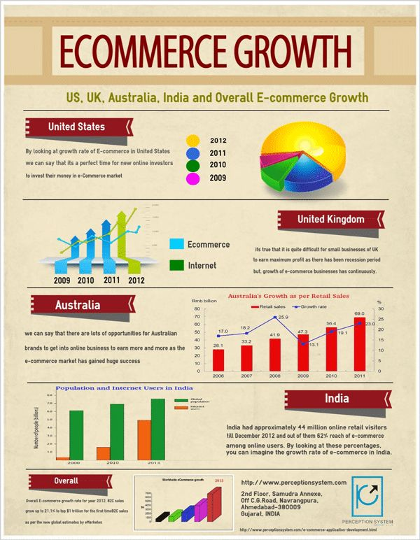 Ecommerce Continues to Grow# Infographic Status re: growth from the US, UK, Oz and India