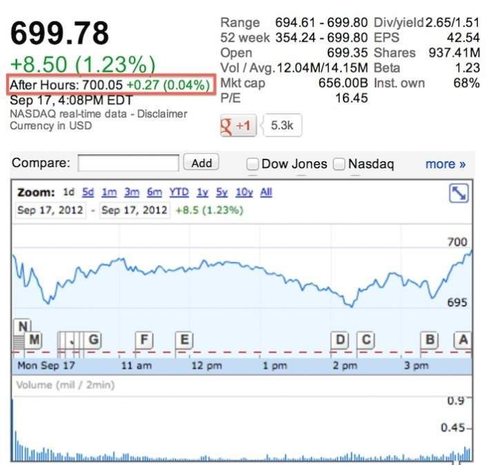Aapl Quote: After Market Stock Quote Aapl And More Exchange Rates Of