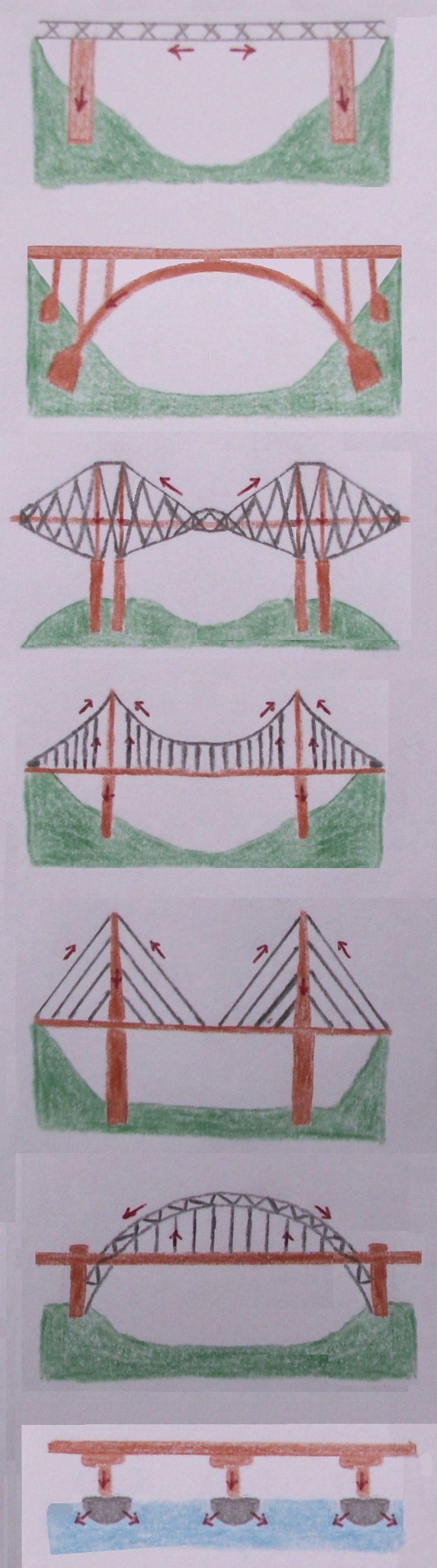 These are some of the types of bridges that we can build.