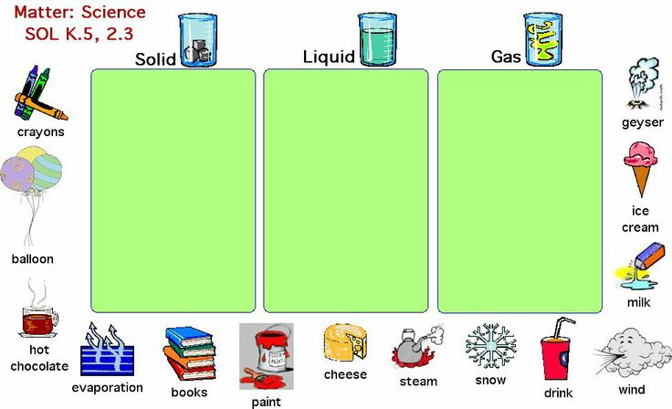 elementary school clip art lesson plan template | Solids, Liquid or Gas -Drag the pictures to the right box ( Picture ...