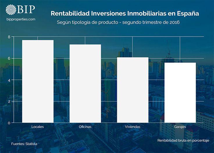 Gráfico e infografía de la rentabilidad de las inversiones inmobiliarias en España. Segundo trimestre de 2016.