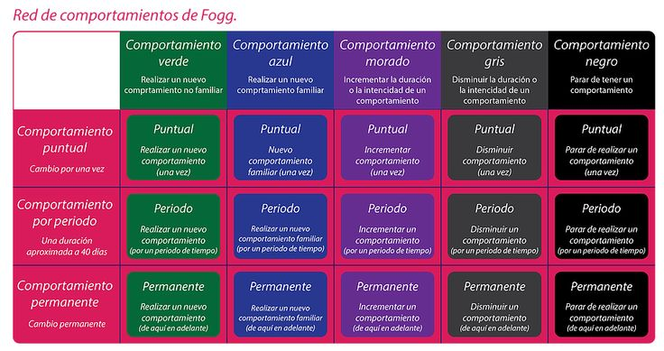 Red de comportamientos de Fogg. Fogg Behavior Model Network