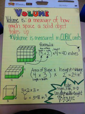 Volume anchor chart!  Ms. McHugh's Corner: Where Mathletes Come to Train: An Exploration of Volume