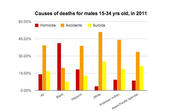 ARTICLE - PolitiFact - Juan Williams: No. 1 cause of death for African-American males 15-34 is murder - TRUE
