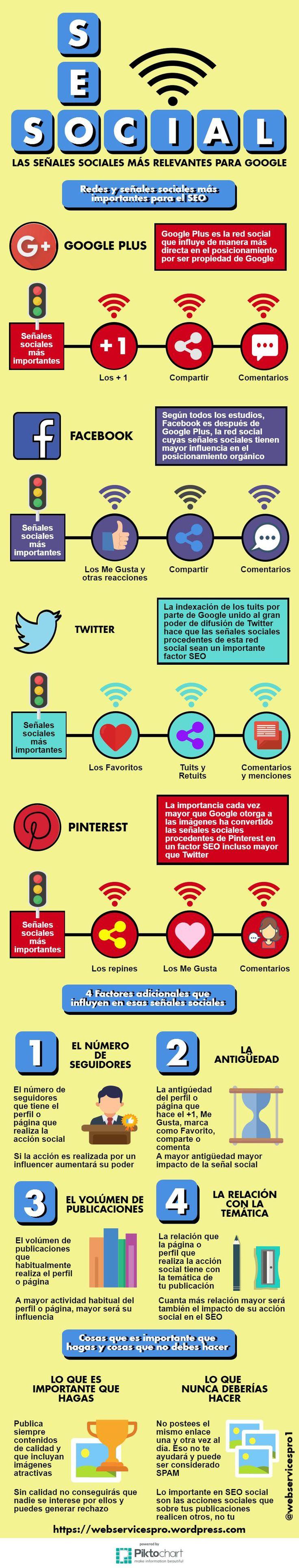 Hola: Una infografía sobreSEO Social: las señales sociales más relevantes para Google. Vía Un saludo