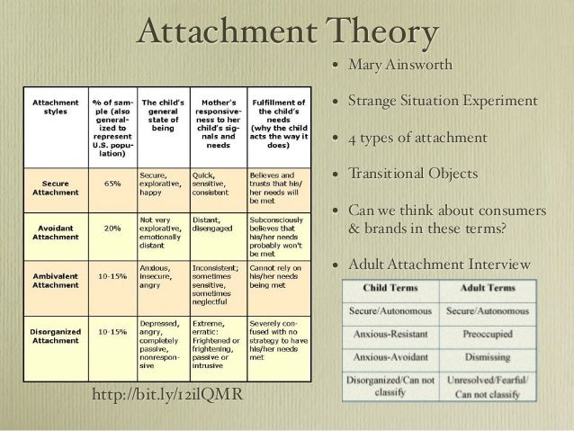 "understanding of attachment theory essay ""the relationship between mothers and infants is critical for child development for whatever reason, in some cases, that relationship doesn't develop normally."