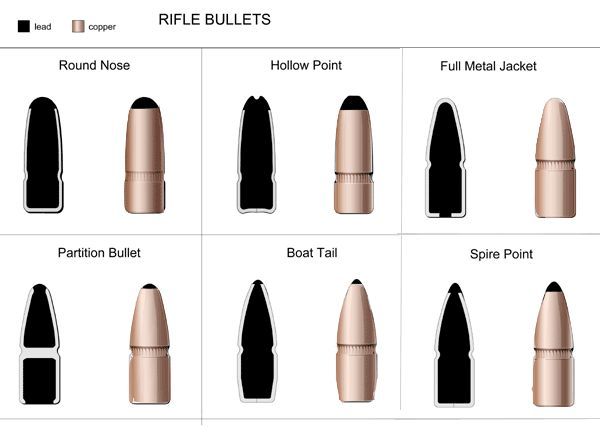 how to use a bullet point type