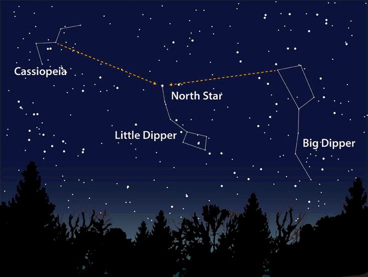 "California Rv Show >> The Big Dipper ""points"" to the North Star (Polaris) 