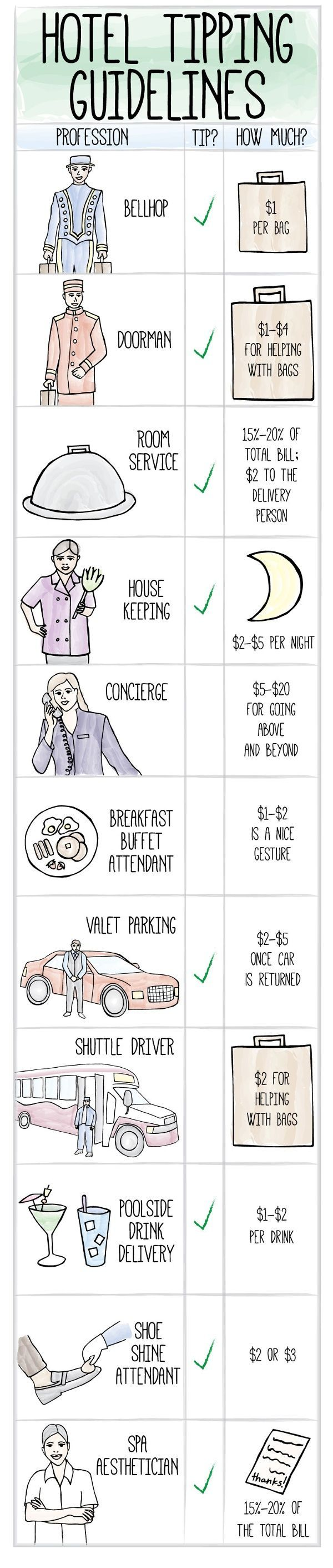 Everything You Need to Know About Tipping at Hotels I'll be honest, I didn't know about a lot of this. Glad I do now!