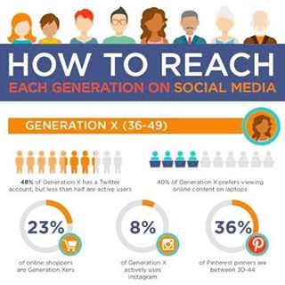 How to reach Generation X (36-49 years old)  #smm #socialmedia #marketing #snapchat #instagram #twitter #linkedin #business #letsbesocial #social #media #whatsapp #communication #marketingstrategie #sm #girlboss #2017 #youtube #content #contentstrategie #infographic #digitalmarketing online #sales #onlinesales #generationx