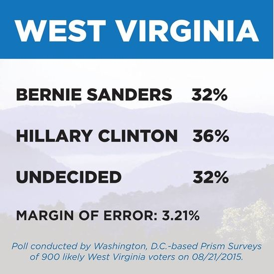 Amazing poll results coming out of West Virginia of all places. Shows Hillary Clinton up 4% over Bernie Sanders.   The poll also noted about 36 percent of those likely to vote in the ...