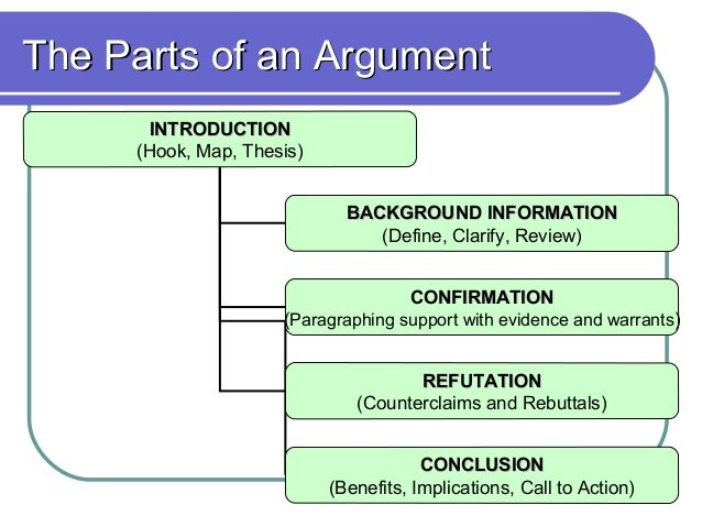 how to begin an argument