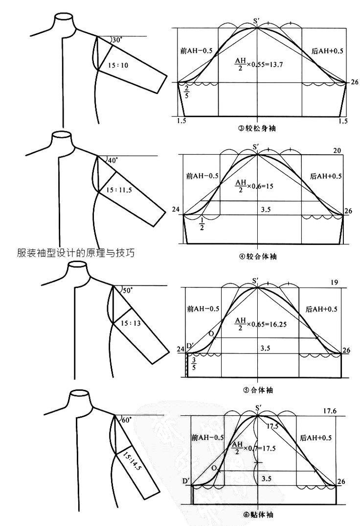 Pattern cutting. Changing the shape and height of the sleeve-cap alters the angle that the sleeve joins to the bodice and how restricted or not the movement of the arm will be.