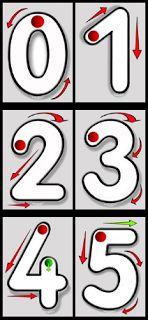 Actividades para Educación Infantil: Carteles para trabajar la direccionalidad de los números