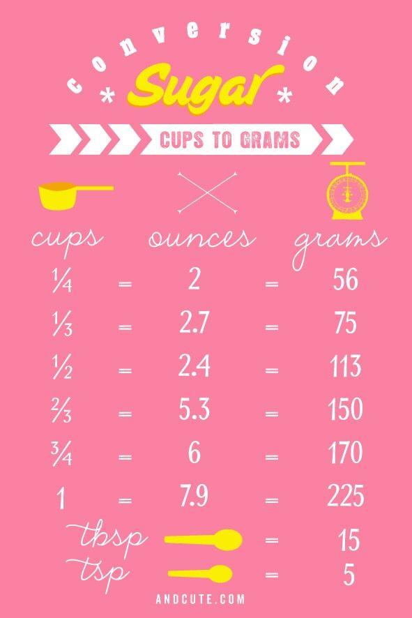 Cuos to grams conversions!