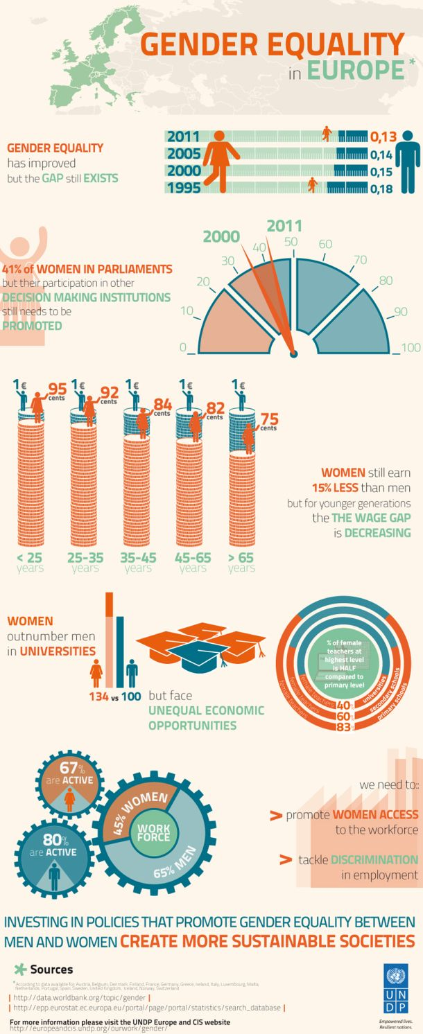 Gender Equality in Europe [INFOGRAPHIC] #gender #equality #Europe