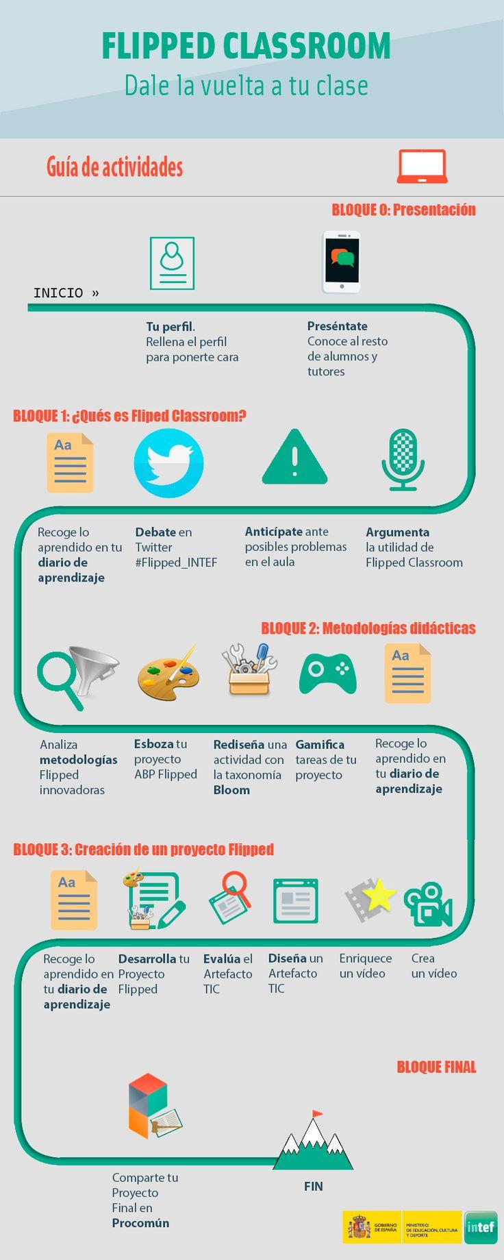 Infografía actividades Flipped Classroom