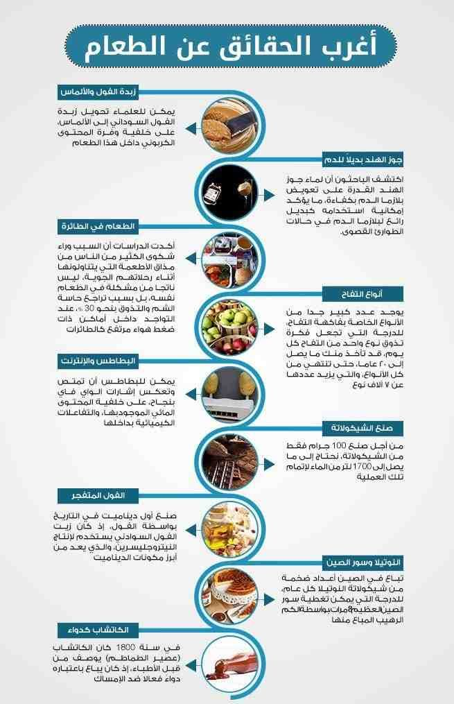 معلومات غريبة عن الطعام انفوجرافيك انفوجرافيك عربي Pre Workout Food Workout Food Health