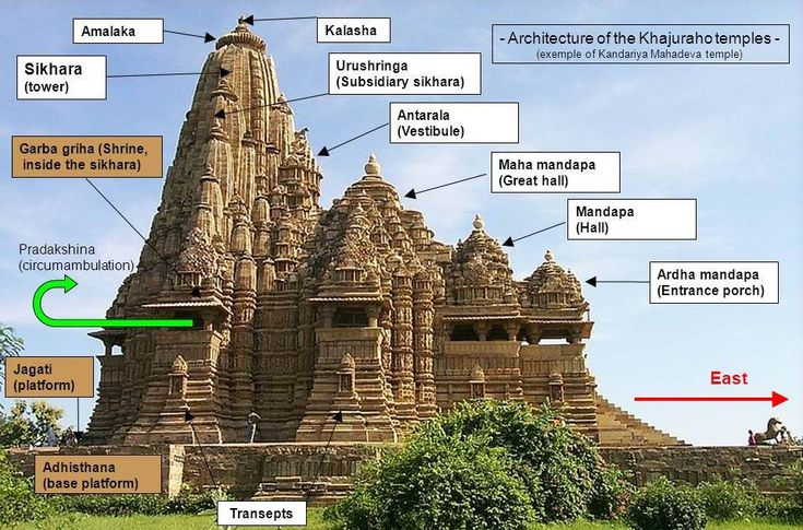 Temples Styles in North India (Nagara Style) Elements of Hindu Temples Garbhagriha literally means 'womb-house'