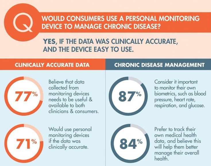 71% of Americans would use a personal monitoring device if it was clinically…