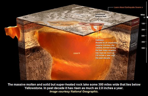 IMPORTANT TO KNOW: Yellowstone Volcano Earthquake Swarm Inside Upper Magma Chamber! Yellowstone Earthquake Swarm, 'Ring of Fire' Quake-Cluster Prompts Warning