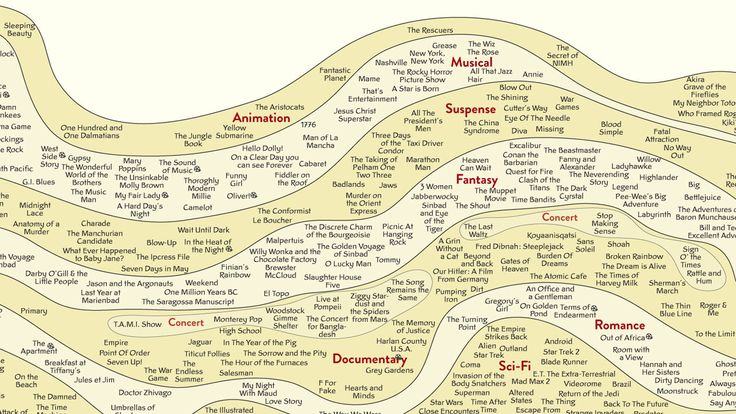 Infographic: The 2,000 Most Important Films Of All Time.  An interesting evaluation of American films.