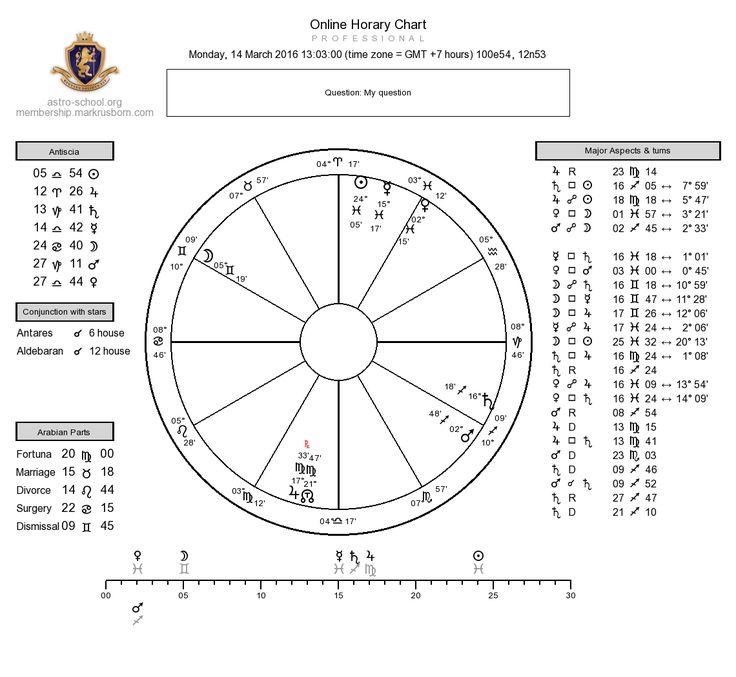 Медицинская астрология приходит на помощь. Лечение заболеваний с помощью…