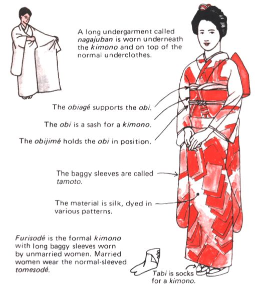 I chose this to represent women's fashion in Japan, as it shows the traditional female costume, pointing out specific details. This is helpful if we chose this place, as the details would be required, but it would be fun to play around with them.