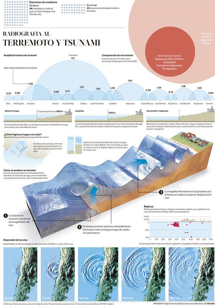 Radiografía al terremoto de la pasada semana en Chile | Autores: Heglar Fleming, Rodrigo Valenzuela y Hilda Oliva | Medio: La Tercera, del 18 de septiembre 2015.