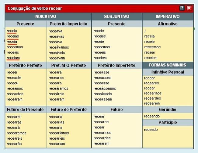 Resultado de imagem para tabela de verbos modo indicativo subjuntivo e imperativo