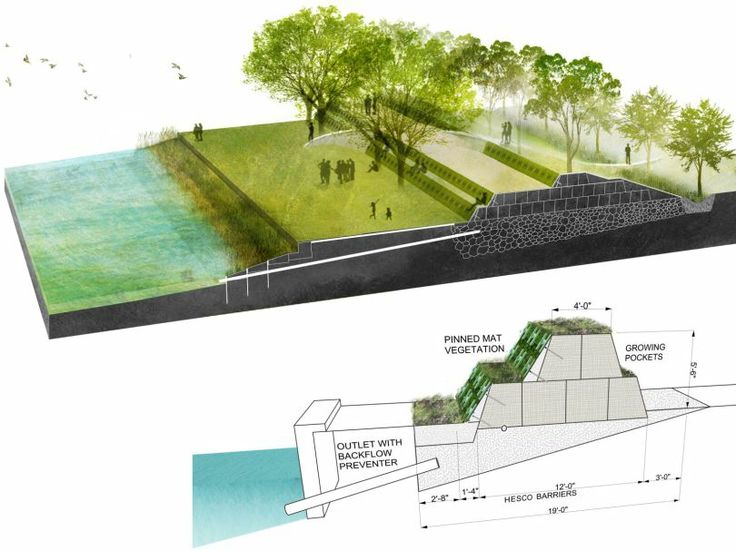 Rebuild By Design. Water ArchitectureArchitecture IllustrationsDesign  CompetitionsUrban ...