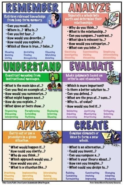 What is Blooms Taxonomy? How about a list of Bloom Taxonomy Verbs?