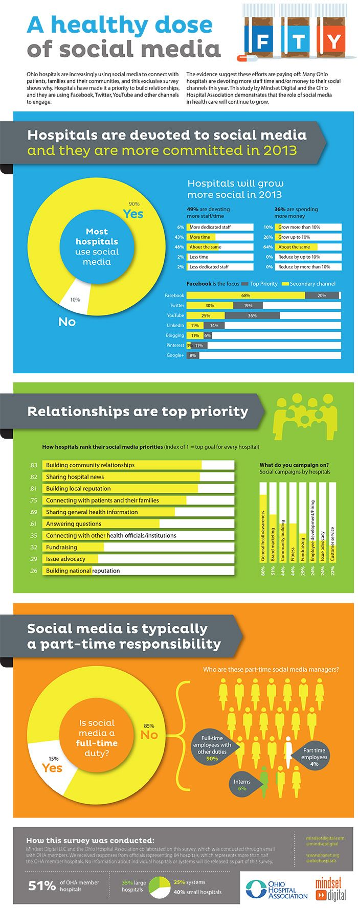 Interesting infographic on how the healthcare sector is using social media or planning to use it