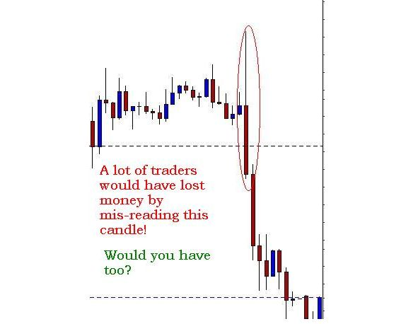 Forex candle study