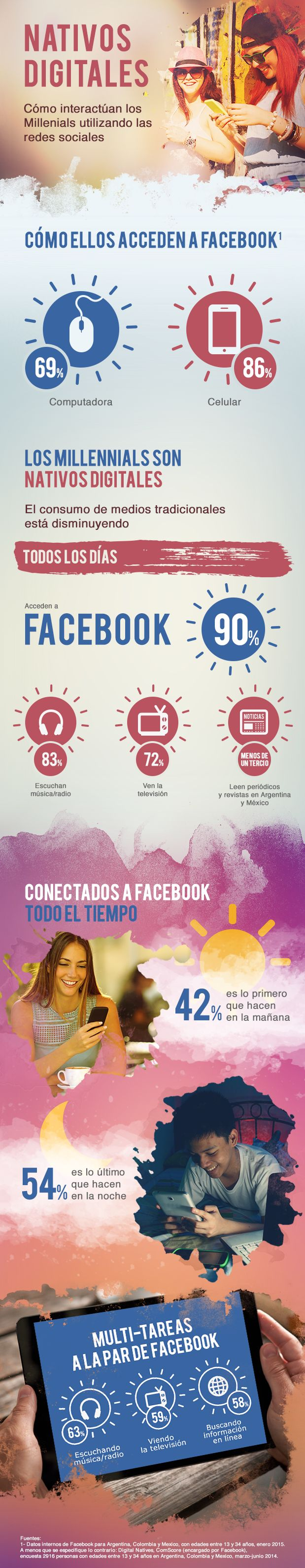 Facebook revela las características de los milennials en la red social