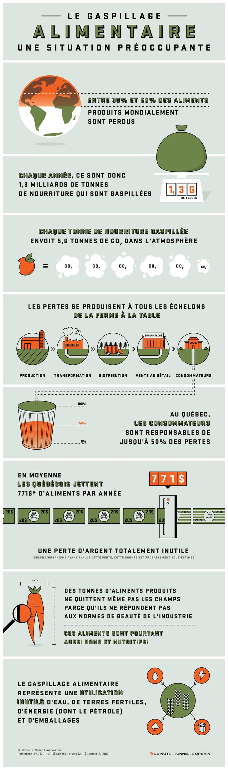 Gaspillage alimentaire infographique