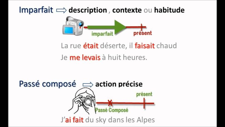 1000 images about conjugaison on pinterest language an for Porte imparfait
