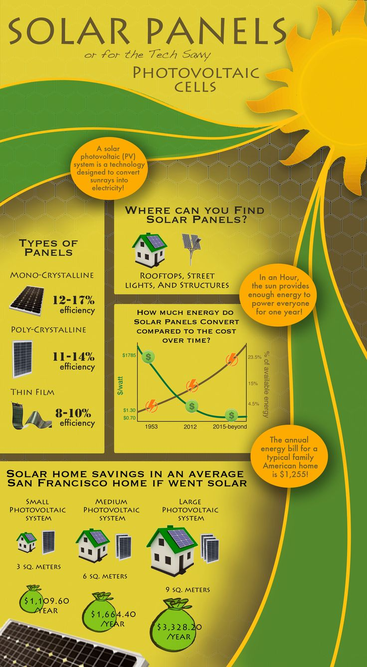 An infographic I created about Solar (PV) systems :) by Siobhan Hussey