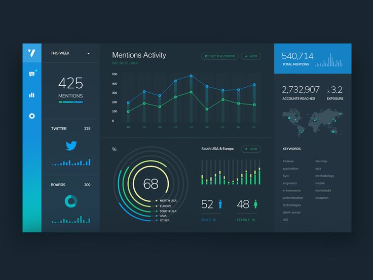 via Muzli design inspiration Dashboard Analytics by ClaudiuCioba Plan byuixNinja Sneak Peak by Nick Franchi for CouleeCreative Social media tracking […]