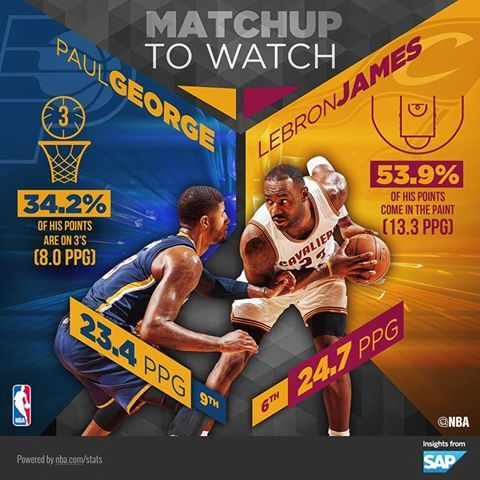 LeBron James thrives in the paint, while Paul George excels on the perimeter - who ya got in this matchup tonight on NBA TV? (stats via SAP Sports)