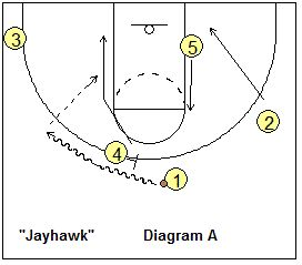 Plays for Your Shooting Guard (the 2-Series) - Coach's Clipboard #Basketball Coaching