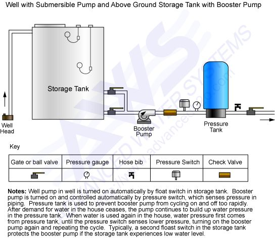 residential storage tank water system with pump and pressure tank buscar con google