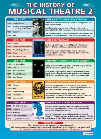 History of Musical Theatre 2   Drama Educational School Posters