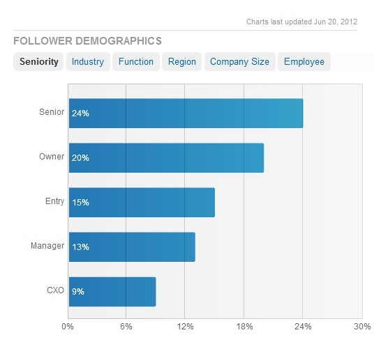 Follower Demographics - Seniority