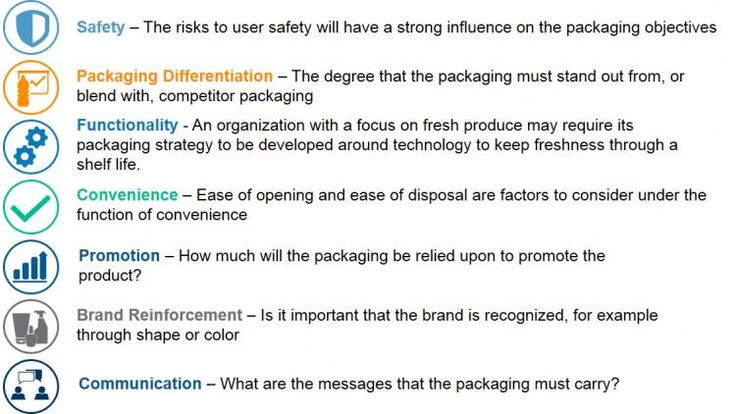 3 steps to developing a successful packaging strategy   Packaging Digest